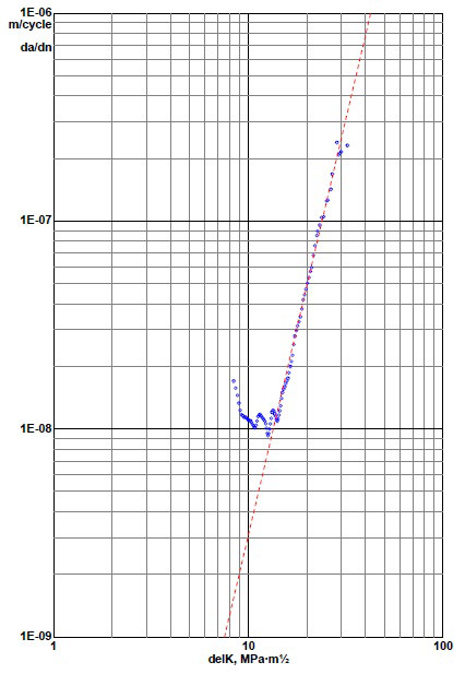 Fatigue Crack Growth and Threshold Graph 2